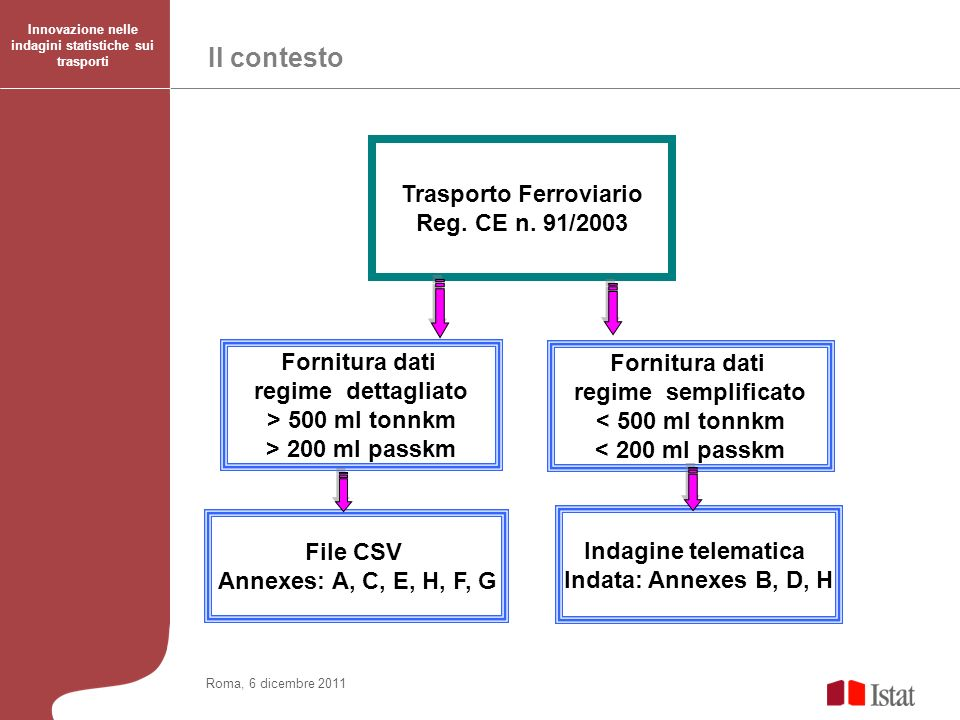 Roma, 6 dicembre 2011 Innovazione nelle indagini statistiche sui trasporti Informazioni raccolte secondo il regime semplificato PeriodicitàVariabileDescrizione Unità di misura Annuale (Annex B) Merci Quantità trasportate per tipo di trasporto Tonnellate, tonn-km, Treni merciMovimento treni merciTreni-km Annuale (Annex D) PasseggeriPasseggeri trasportatiPasseggeri, pass-km Treni passeggeriMovimento treni passeggeriTreni-km Annuale (Annex H) Incidenti Numero di incidenti per tipo incidente, cat.