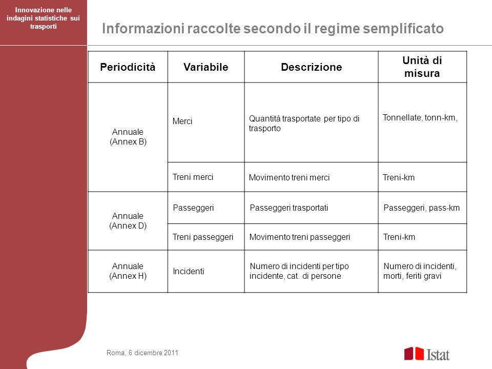 Roma, 6 dicembre 2011 Innovazione nelle indagini statistiche sui trasporti Informazioni raccolte secondo il regime semplificato PeriodicitàVariabileDe