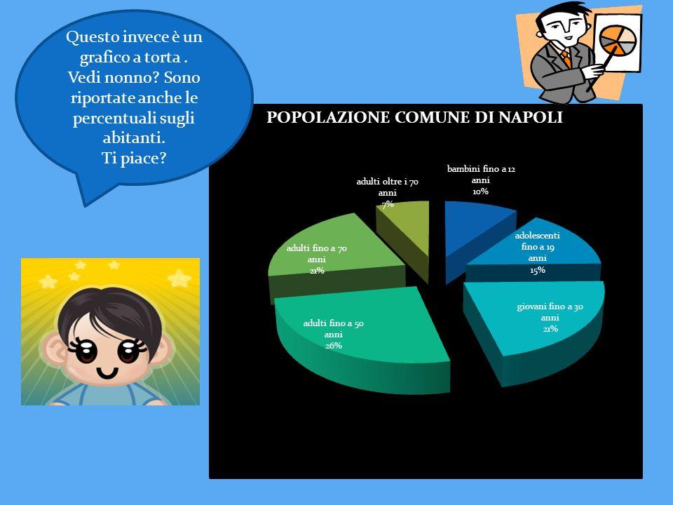 Questo invece è un grafico a torta. Vedi nonno? Sono riportate anche le percentuali sugli abitanti. Ti piace?