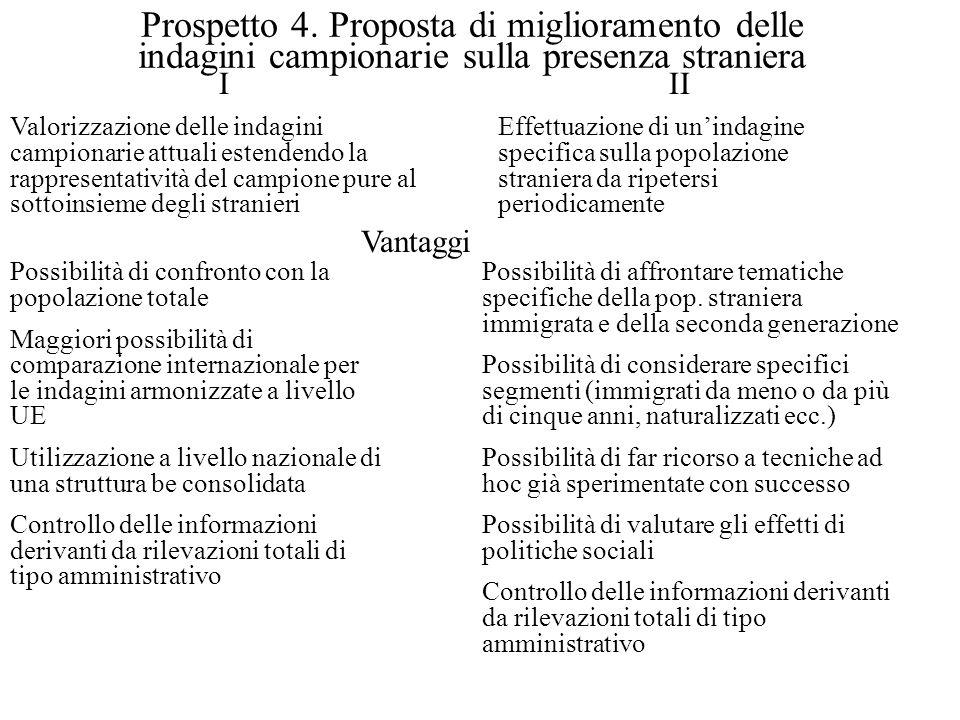 Prospetto 4.