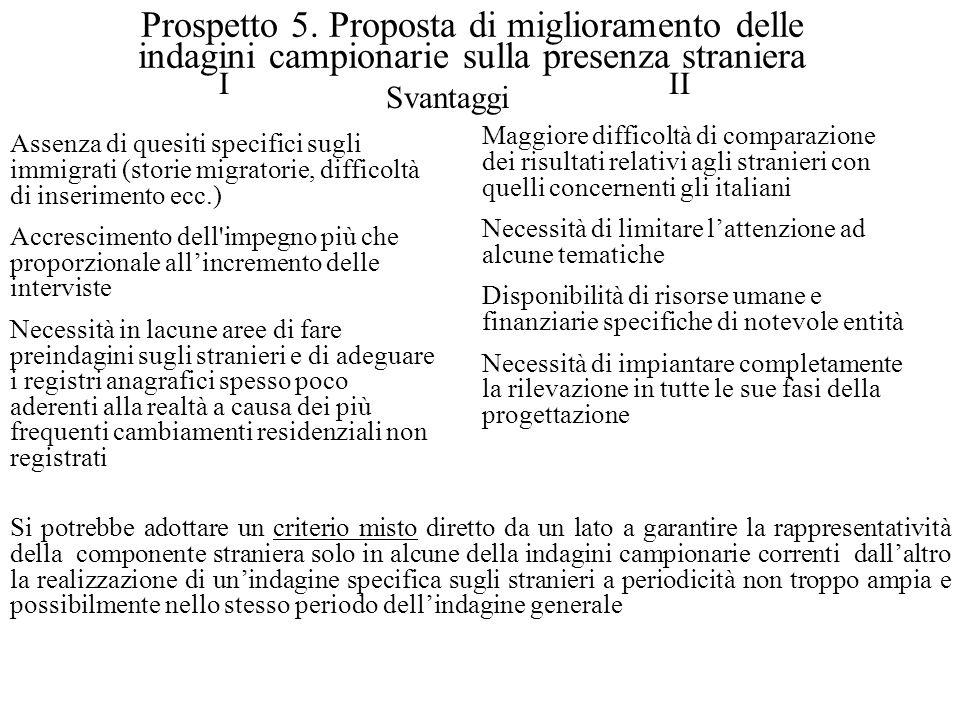 Prospetto 5.