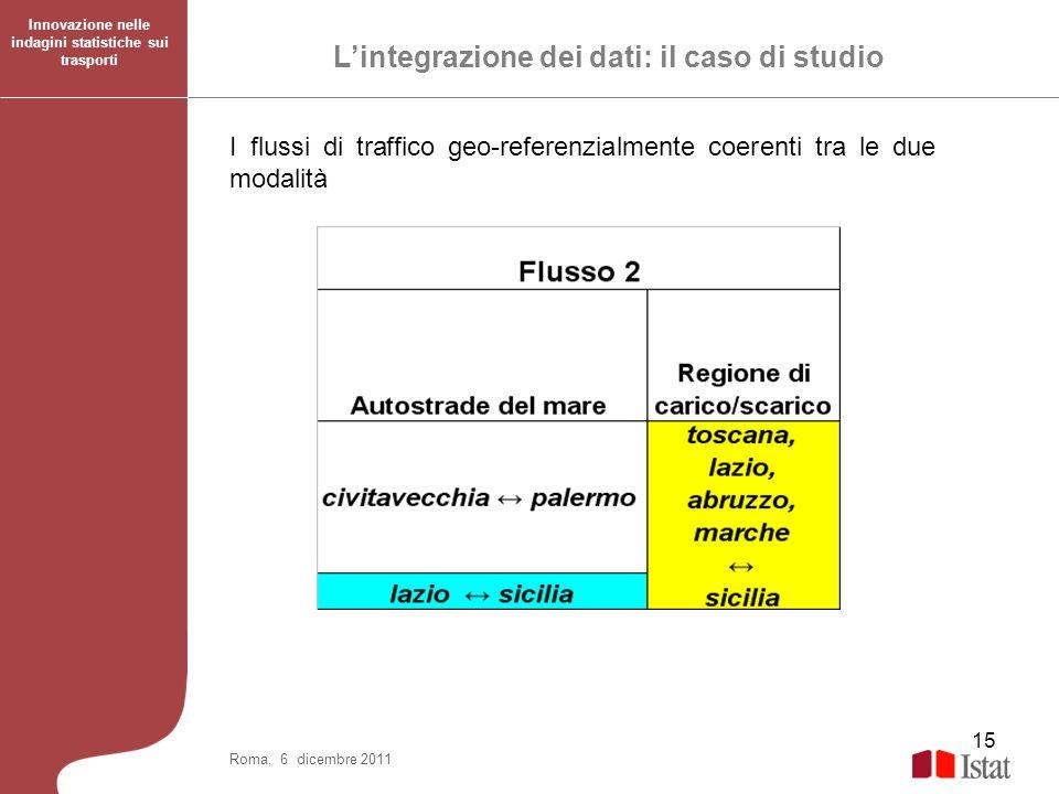 15 Roma, 6 dicembre 2011 I flussi di traffico geo-referenzialmente coerenti tra le due modalità Lintegrazione dei dati: il caso di studio Innovazione
