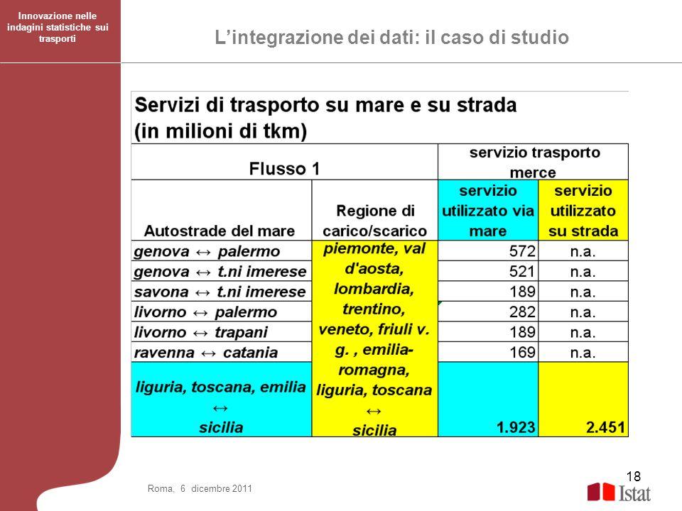 18 Roma, 6 dicembre 2011 Lintegrazione dei dati: il caso di studio Innovazione nelle indagini statistiche sui trasporti
