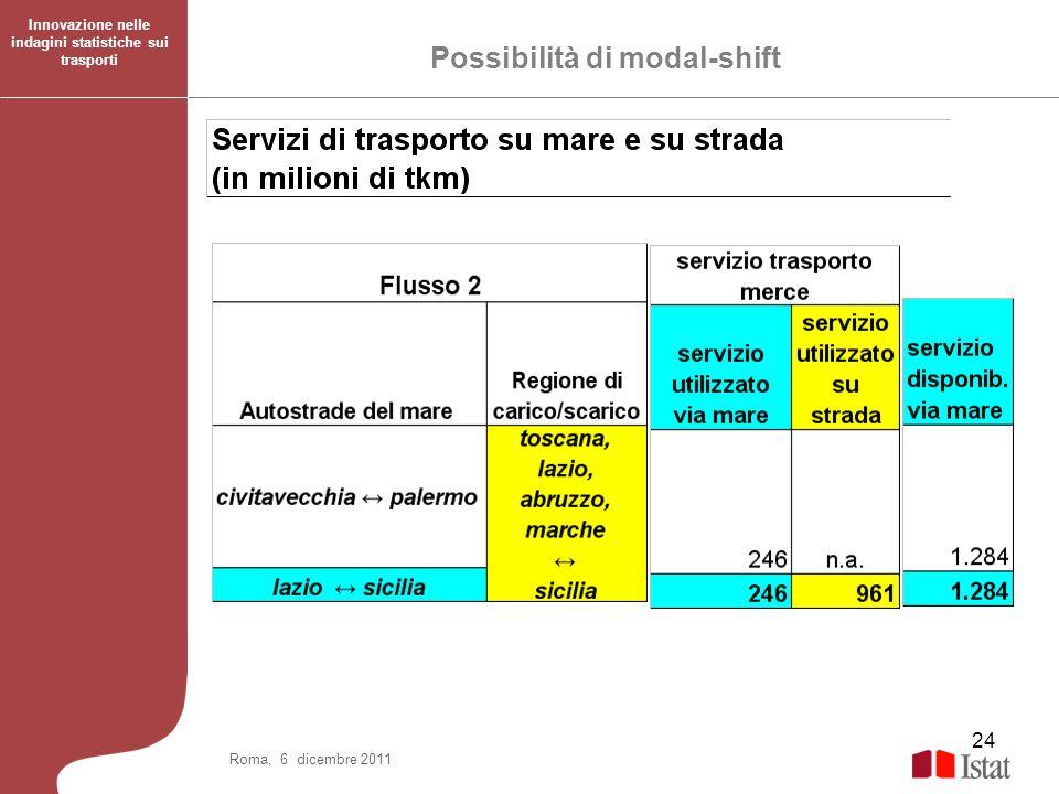 24 Roma, 6 dicembre 2011 Possibilità di modal-shift Innovazione nelle indagini statistiche sui trasporti