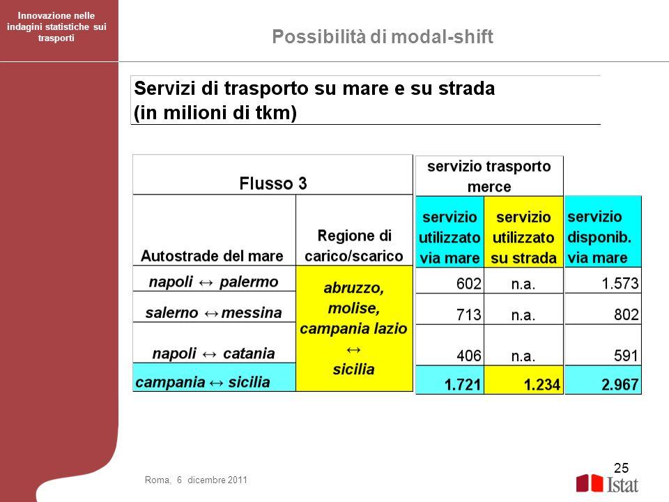 25 Roma, 6 dicembre 2011 Possibilità di modal-shift Innovazione nelle indagini statistiche sui trasporti