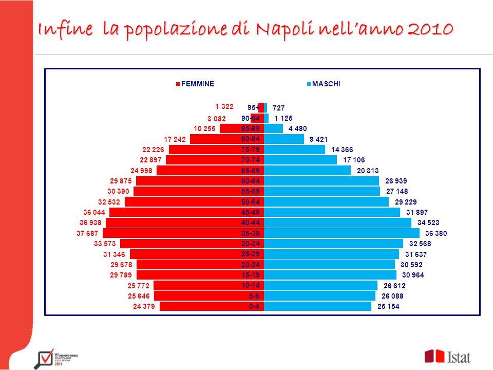 Infine la popolazione di Napoli nellanno 2010