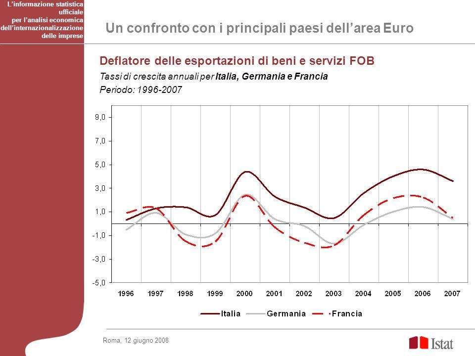 Un confronto con i principali paesi dellarea Euro Deflatore delle esportazioni di beni e servizi FOB Tassi di crescita annuali per Italia, Germania e Francia Periodo: 1996-2007 Linformazione statistica ufficiale per lanalisi economica dellinternazionalizzazione delle imprese Roma, 12 giugno 2008