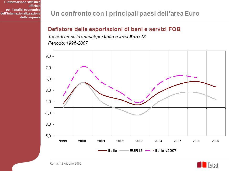 Un confronto con i principali paesi dellarea Euro Deflatore delle esportazioni di beni e servizi FOB Tassi di crescita annuali per Italia e area Euro 13 Periodo: 1996-2007 Linformazione statistica ufficiale per lanalisi economica dellinternazionalizzazione delle imprese Roma, 12 giugno 2008