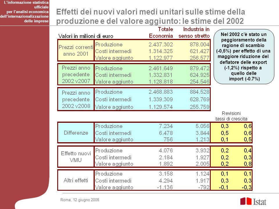 Effetti dei nuovi valori medi unitari sulle stime della produzione e del valore aggiunto: le stime del 2002 Linformazione statistica ufficiale per lanalisi economica dellinternazionalizzazione delle imprese Nel 2002 cè stato un peggioramento della ragione di scambio (-0,5%) per effetto di una maggiore riduzione del deflatore delle export (-1,2%) rispetto a quello delle import (-0.7%) Roma, 12 giugno 2008