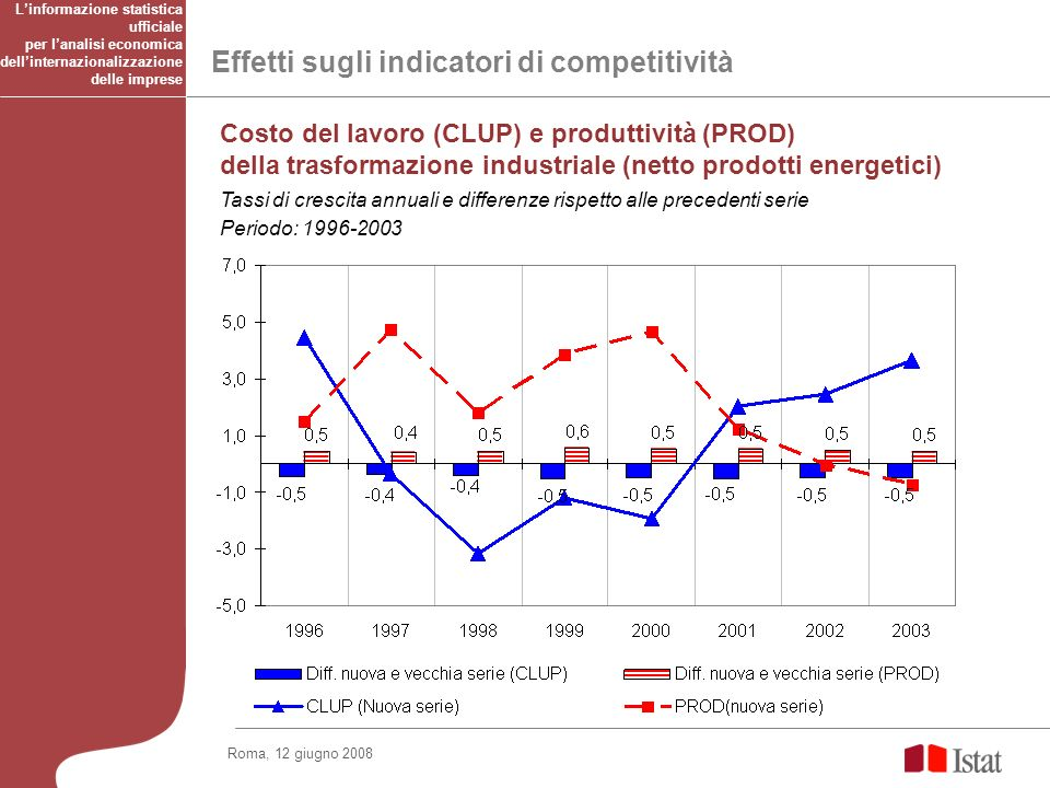 Effetti sugli indicatori di competitività Linformazione statistica ufficiale per lanalisi economica dellinternazionalizzazione delle imprese Costo del lavoro (CLUP) e produttività (PROD) della trasformazione industriale (netto prodotti energetici) Tassi di crescita annuali e differenze rispetto alle precedenti serie Periodo: 1996-2003 Roma, 12 giugno 2008