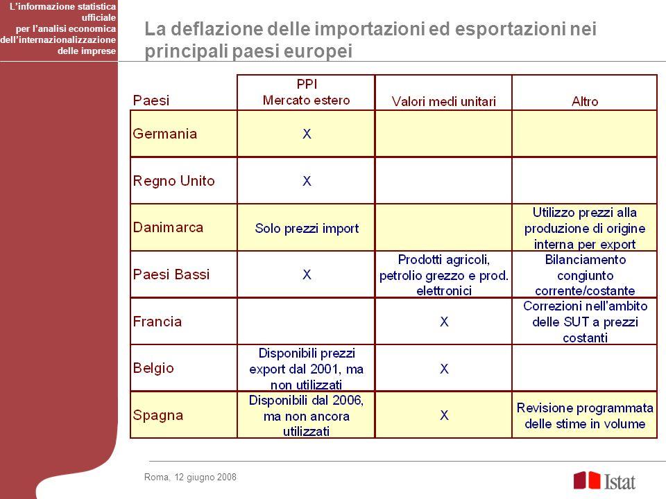 La deflazione delle importazioni ed esportazioni nei principali paesi europei Roma, 12 giugno 2008 Linformazione statistica ufficiale per lanalisi economica dellinternazionalizzazione delle imprese