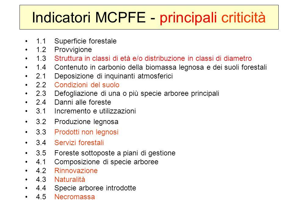 Indicatori MCPFE - principali criticità 1.1Superficie forestale 1.2Provvigione 1.3Struttura in classi di età e/o distribuzione in classi di diametro 1