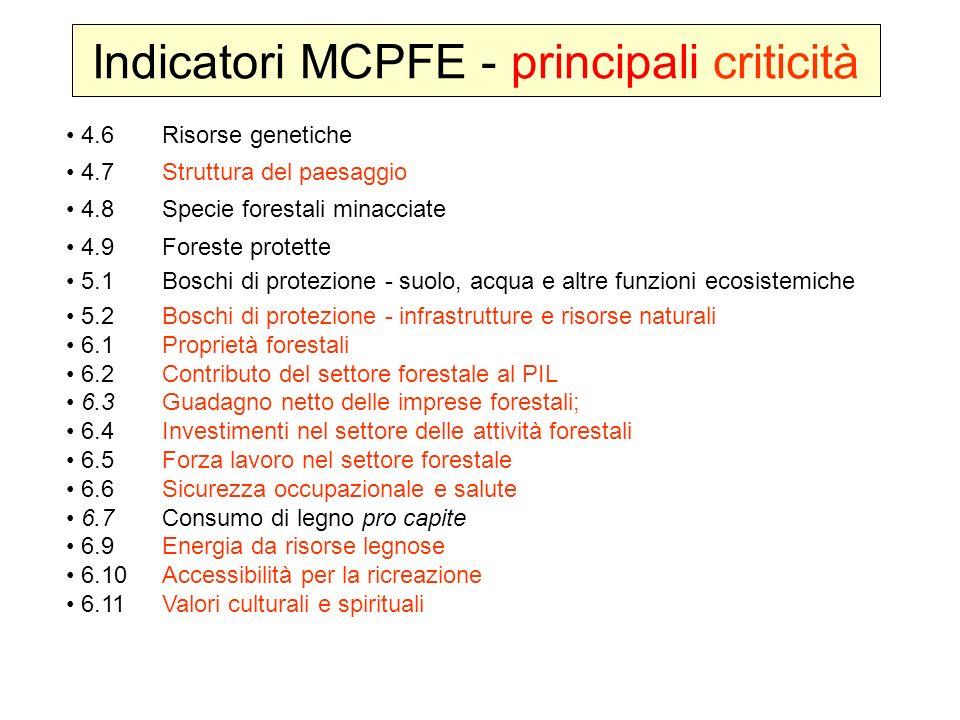 4.6Risorse genetiche 4.7Struttura del paesaggio 4.8Specie forestali minacciate 4.9Foreste protette 5.1Boschi di protezione - suolo, acqua e altre funz