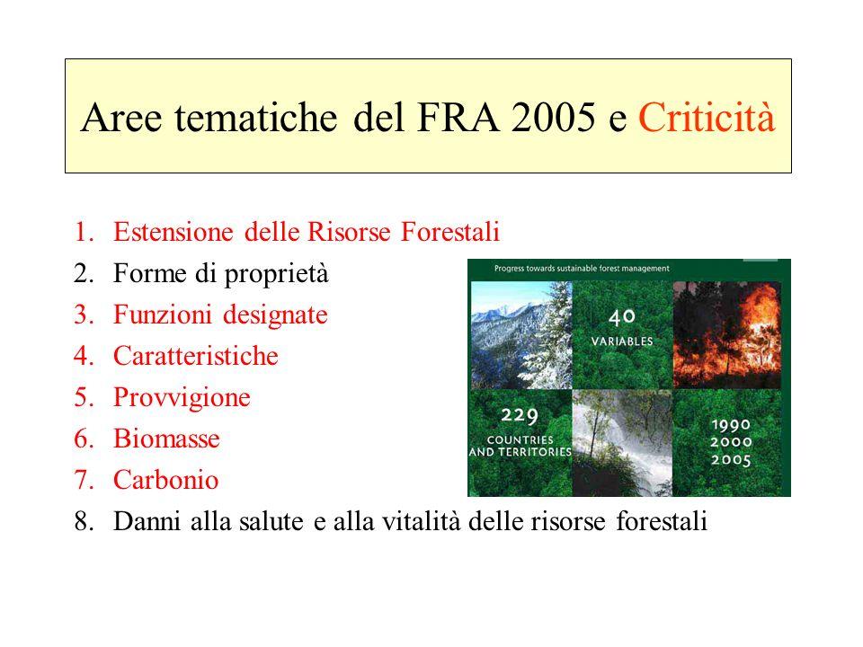 Aree tematiche del FRA 2005 e Criticità 1. Estensione delle Risorse Forestali 2. Forme di proprietà 3. Funzioni designate 4. Caratteristiche 5. Provvi
