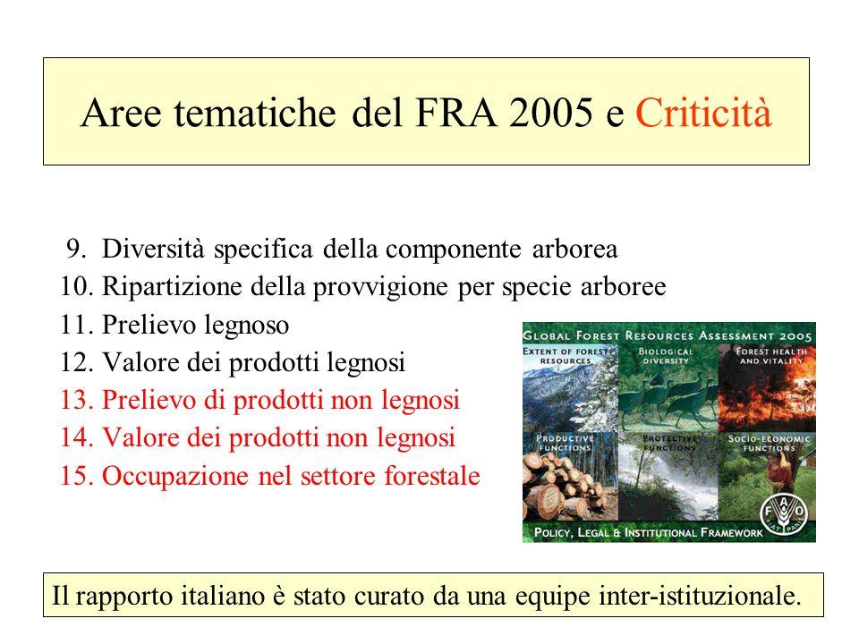 Aree tematiche del FRA 2005 e Criticità 9. Diversità specifica della componente arborea 10. Ripartizione della provvigione per specie arboree 11. Prel