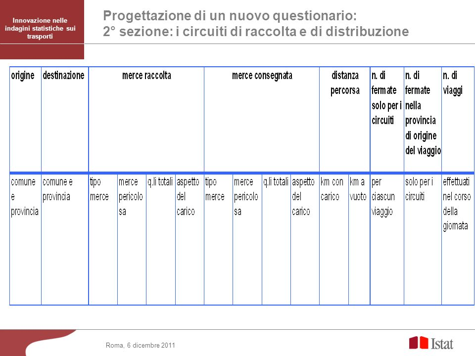 Progettazione di un nuovo questionario: 2° sezione: i circuiti di raccolta e di distribuzione Roma, 6 dicembre 2011 Innovazione nelle indagini statistiche sui trasporti