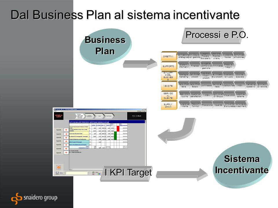 Dal Business Plan al sistema incentivante BusinessPlan Processi e P.O.