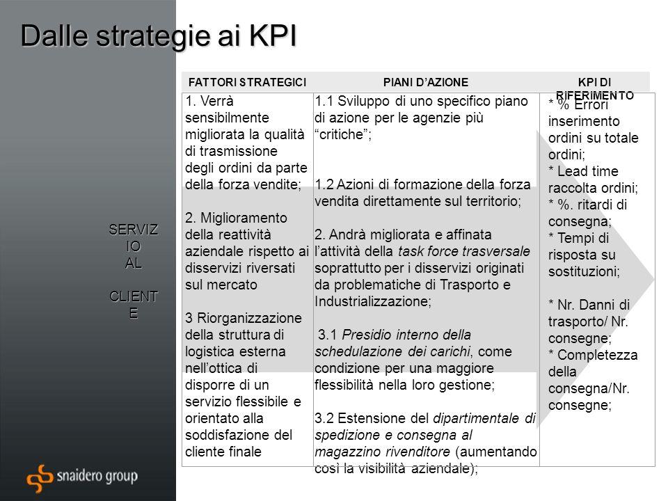 Dalle strategie ai KPI FATTORI STRATEGICIPIANI DAZIONEKPI DI RIFERIMENTO SERVIZ IO AL CLIENT E CLIENT E 1.