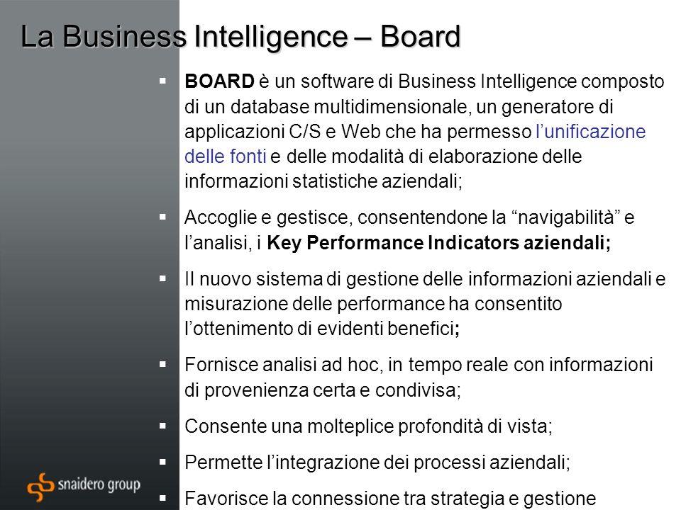 La Business Intelligence – Board BOARD è un software di Business Intelligence composto di un database multidimensionale, un generatore di applicazioni C/S e Web che ha permesso lunificazione delle fonti e delle modalità di elaborazione delle informazioni statistiche aziendali; Accoglie e gestisce, consentendone la navigabilità e lanalisi, i Key Performance Indicators aziendali; Il nuovo sistema di gestione delle informazioni aziendali e misurazione delle performance ha consentito lottenimento di evidenti benefici; Fornisce analisi ad hoc, in tempo reale con informazioni di provenienza certa e condivisa; Consente una molteplice profondità di vista; Permette lintegrazione dei processi aziendali; Favorisce la connessione tra strategia e gestione operativa;