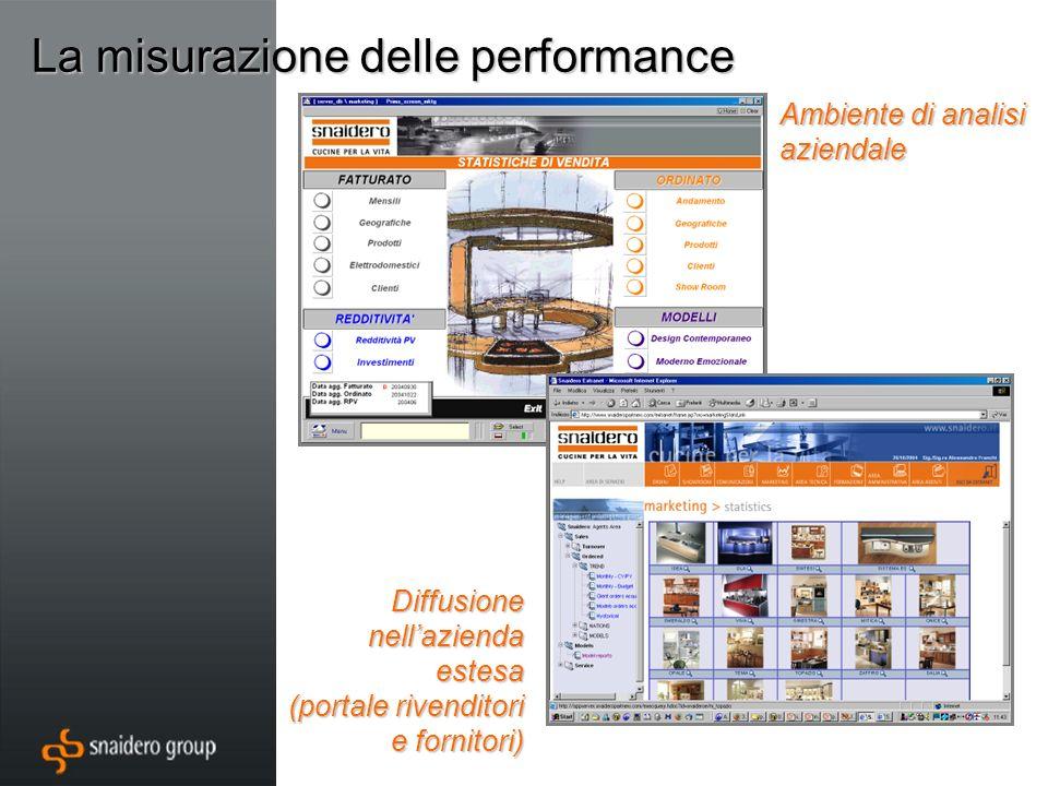 Ambiente di analisi aziendale Diffusione nellazienda estesa (portale rivenditori e fornitori)