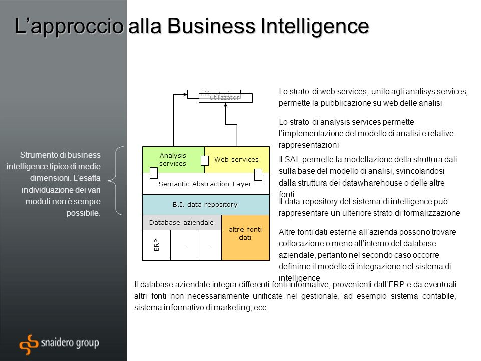 Lapproccio alla Business Intelligence Database aziendale altre fonti dati ERP.. B.I. data repository Semantic Abstraction Layer Web services Analysis