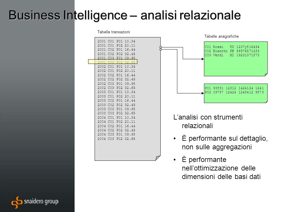 Business Intelligence – analisi relazionale 2001 C01 P01 10.34 2001 C01 P02 20.11 2001 C02 P01 16.44 2001 C02 P02 32.45 2001 C03 P01 09.98 2001 C03 P0