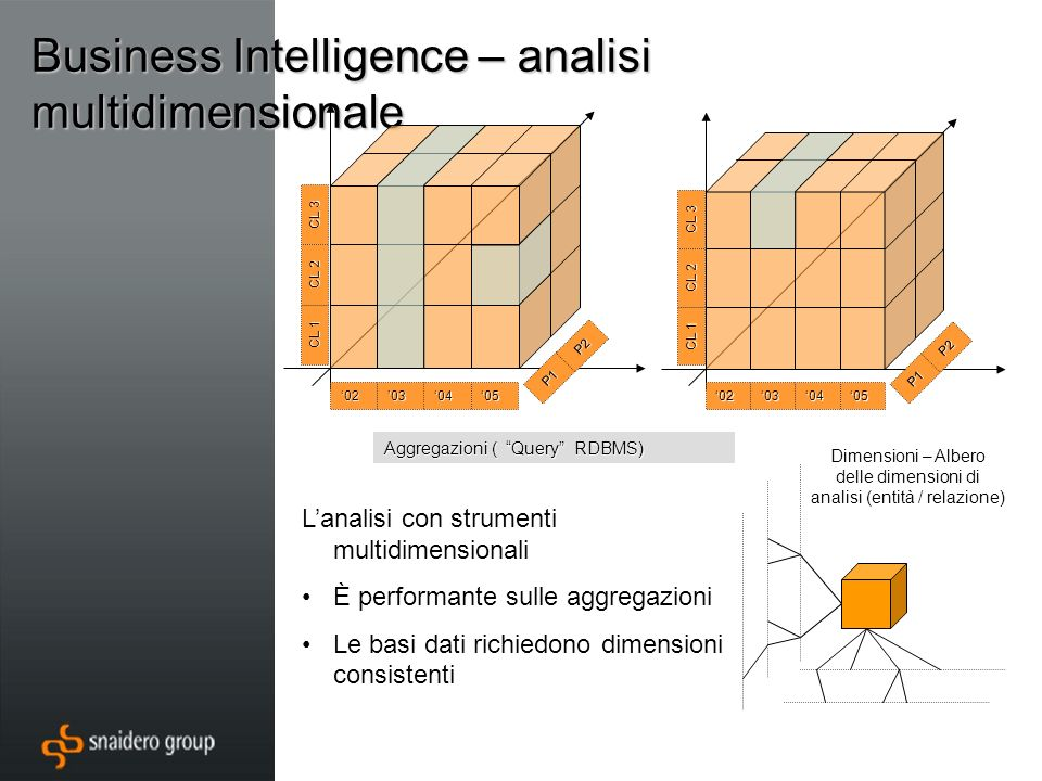 Business Intelligence – analisi multidimensionale 02030405 CL 3 P1 CL 2 CL 1 P2 02030405 CL 3 P1 CL 2 CL 1 P2 Aggregazioni ( Query RDBMS) Dimensioni –