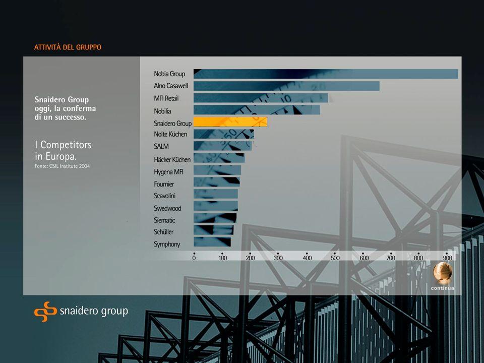 Innovazione di prodotto Servizio by Pininfarina Acropolis Prodotto Process o Servizio Organizzazione / Gestione Skyline