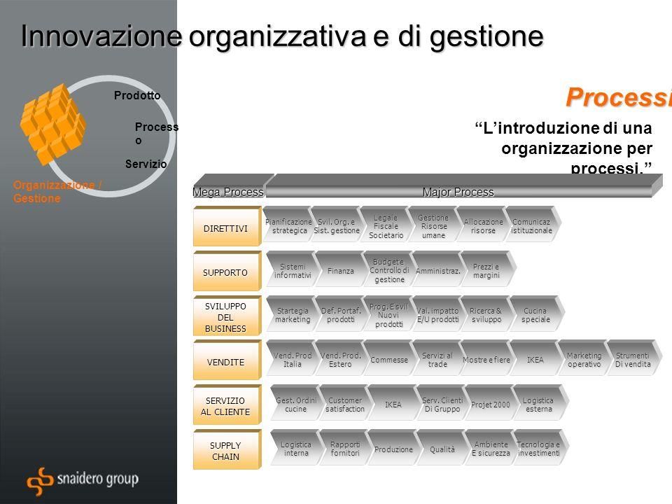 Innovazione organizzativa e di gestione Processi Lintroduzione di una organizzazione per processi.