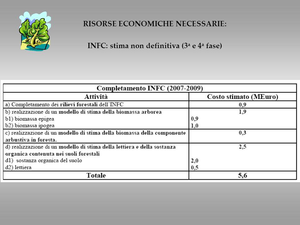 RISORSE ECONOMICHE NECESSARIE: INFC: stima non definitiva (3 a e 4 a fase)