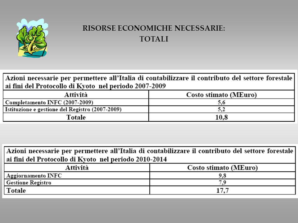 RISORSE ECONOMICHE NECESSARIE: TOTALI