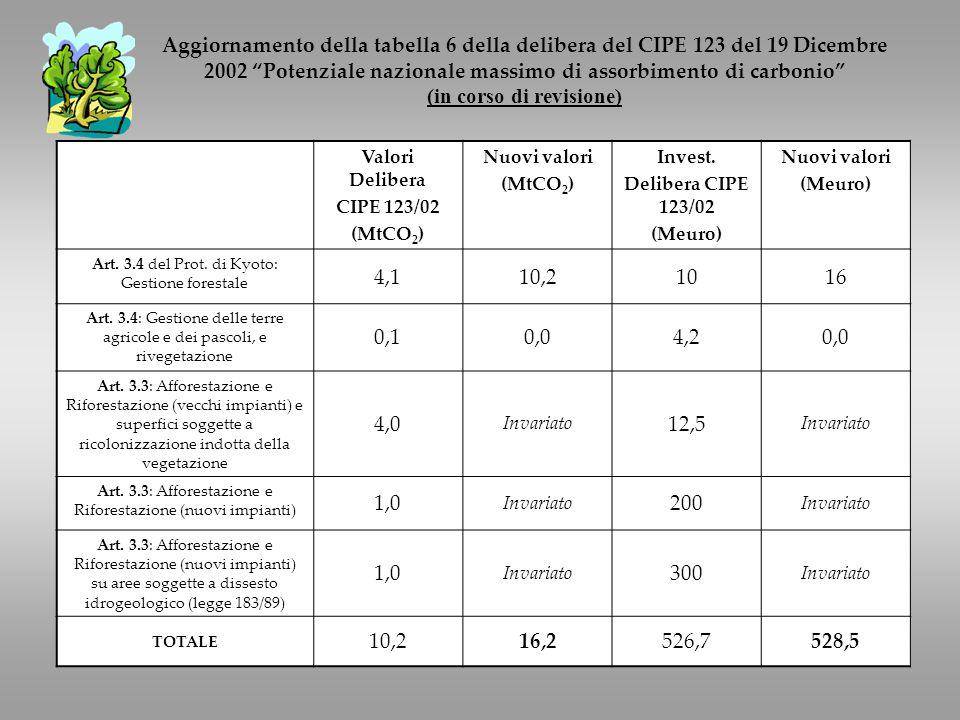 Aggiornamento della tabella 6 della delibera del CIPE 123 del 19 Dicembre 2002 Potenziale nazionale massimo di assorbimento di carbonio (in corso di revisione) Valori Delibera CIPE 123/02 (MtCO 2 ) Nuovi valori (MtCO 2 ) Invest.