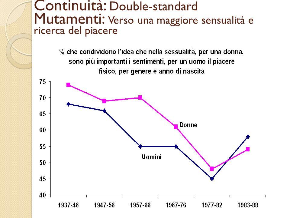 Continuità: Double-standard Mutamenti: Verso una maggiore sensualità e ricerca del piacere