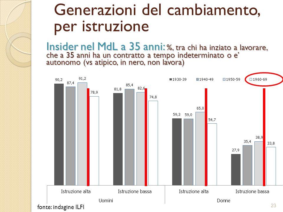 Insider nel MdL a 35 anni: %, tra chi ha inziato a lavorare, che a 35 anni ha un contratto a tempo indeterminato o e autonomo (vs atipico, in nero, no