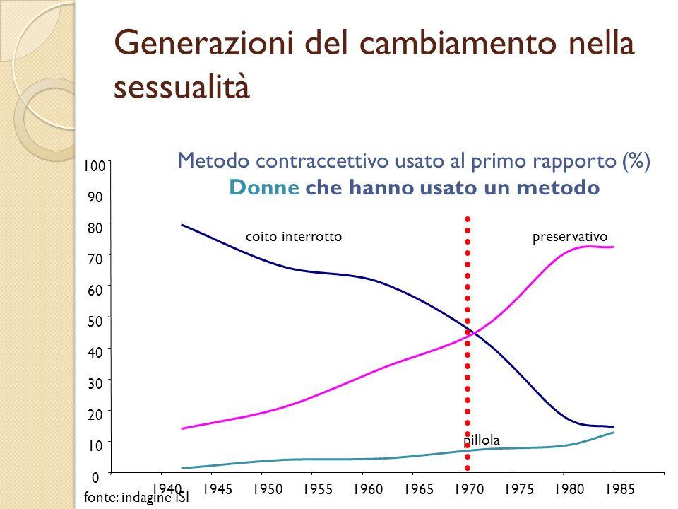 Metodo contraccettivo usato al primo rapporto (%) Donne che hanno usato un metodo coito interrottopreservativo pillola 0 10 20 30 40 50 60 70 80 90 10