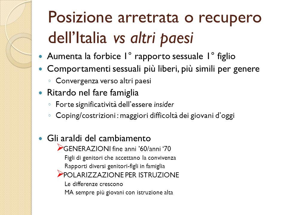 Posizione arretrata o recupero dellItalia vs altri paesi Aumenta la forbice 1° rapporto sessuale 1° figlio Comportamenti sessuali più liberi, più simi