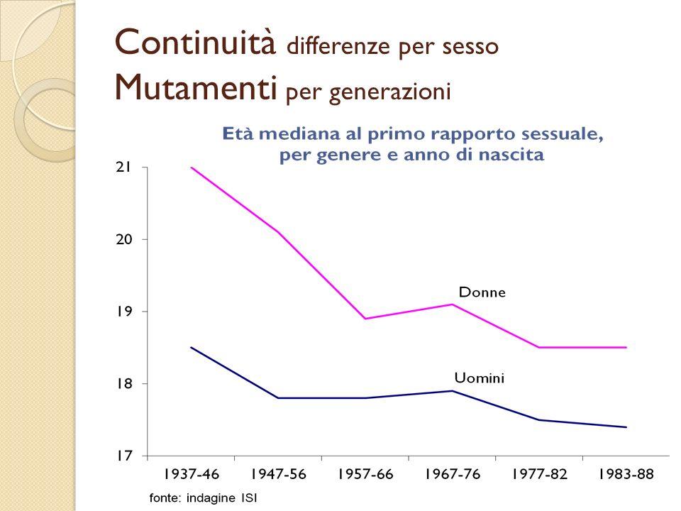 Percentuali di uomini e donne che hanno avuto il primo rapporto sessuale prima dei 16 anni per anno di nascita Uomini Donne fonte: indagine ISI e indagine HBSC dellOMS per i nati nel 1990 (Curie et al.