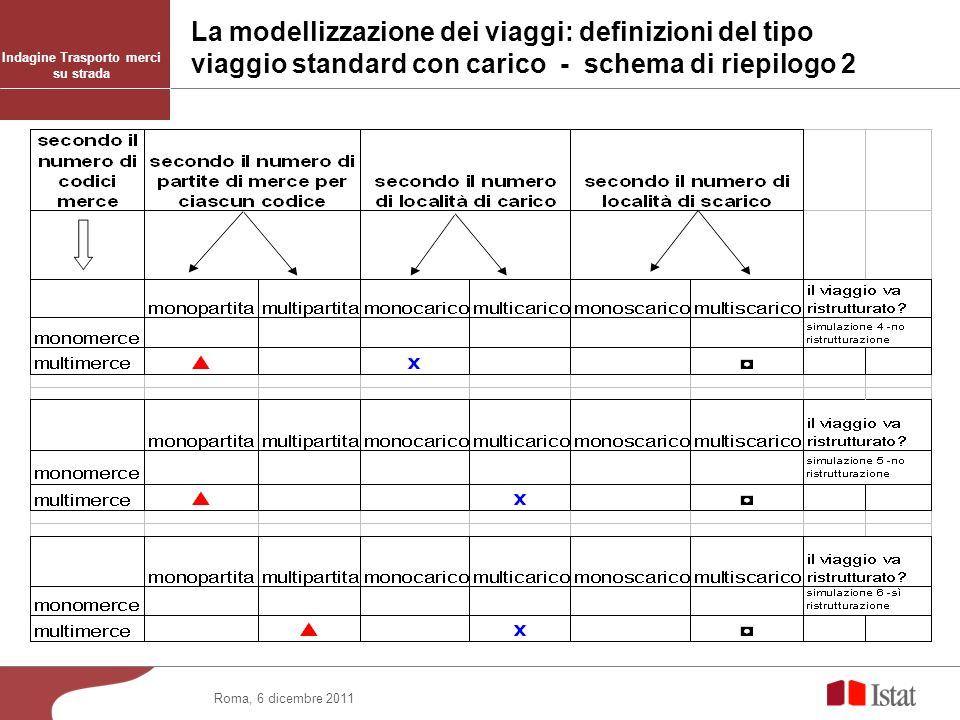 Roma, 6 dicembre 2011 Indagine Trasporto merci su strada La modellizzazione dei viaggi: definizioni del tipo viaggio standard con carico - schema di r