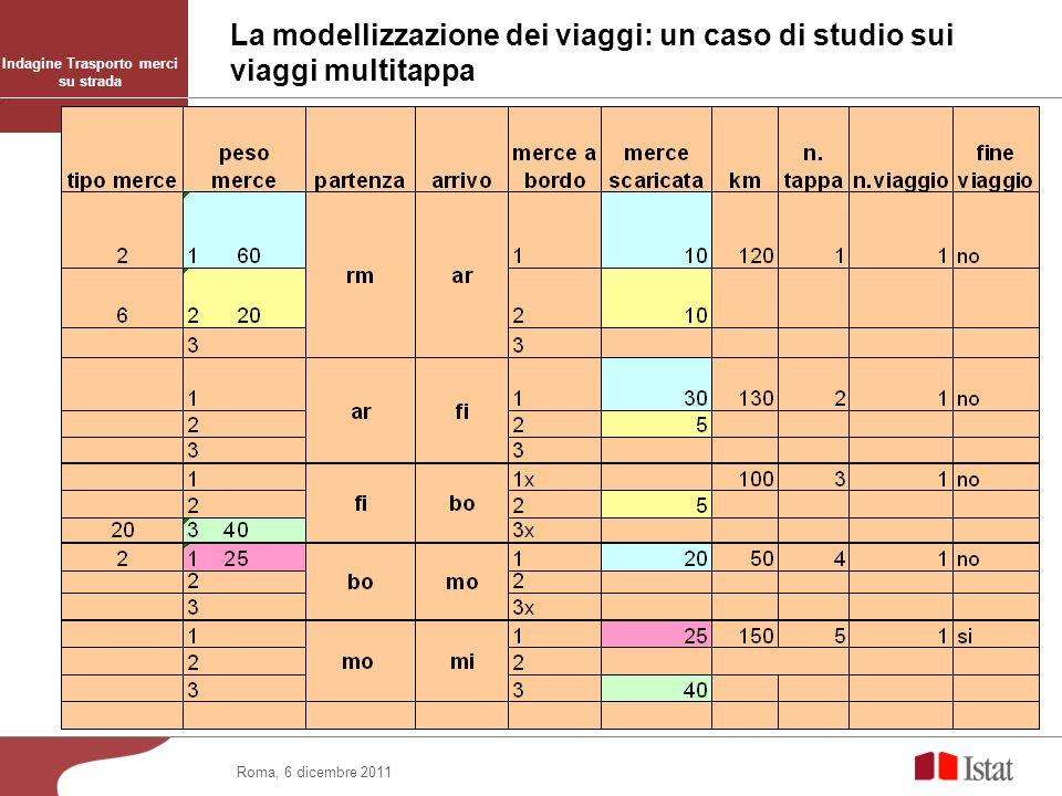 La modellizzazione dei viaggi: un caso di studio sui viaggi multitappa Roma, 6 dicembre 2011 Indagine Trasporto merci su strada