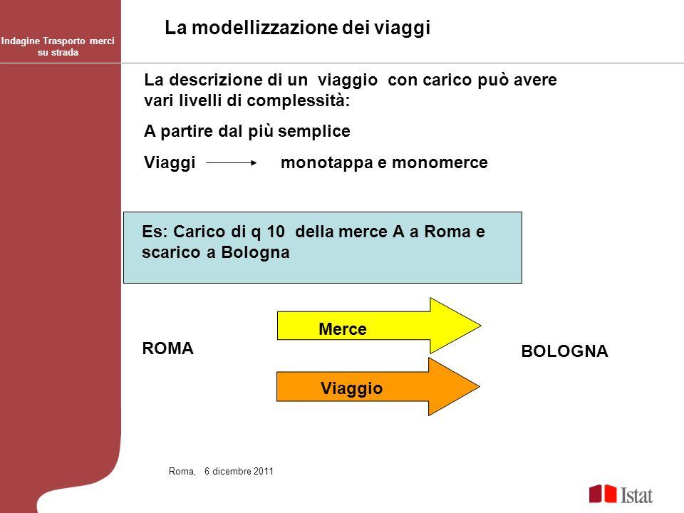 Indagine Trasporto merci su strada Roma,, 6 dicembre 2011 La descrizione di un viaggio con carico può avere vari livelli di complessità: A partire dal