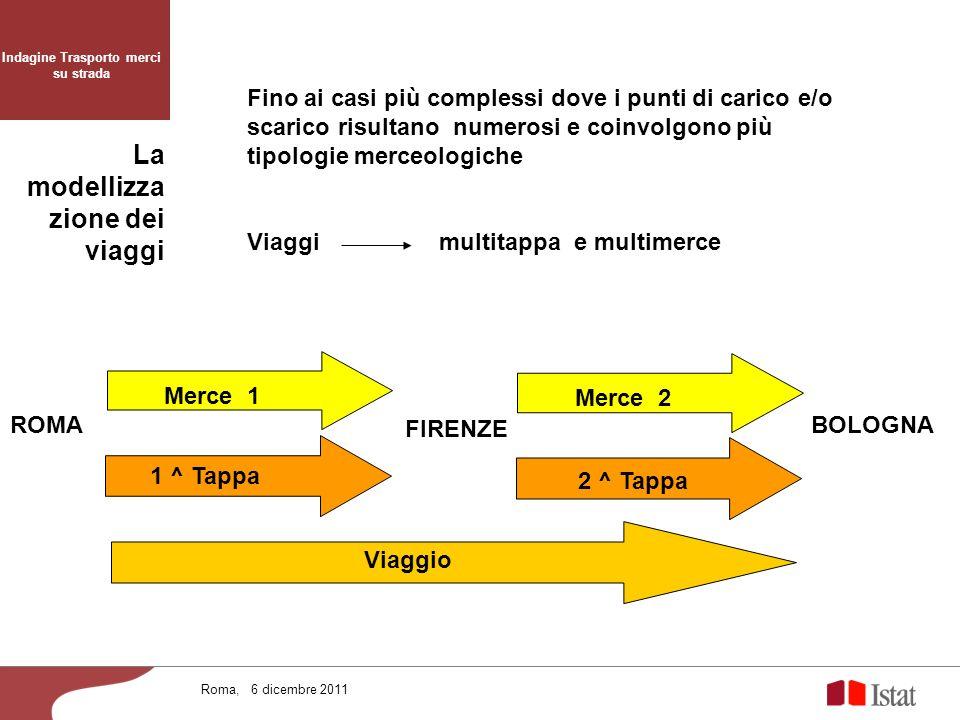 La modellizza zione dei viaggi Fino ai casi più complessi dove i punti di carico e/o scarico risultano numerosi e coinvolgono più tipologie merceologi