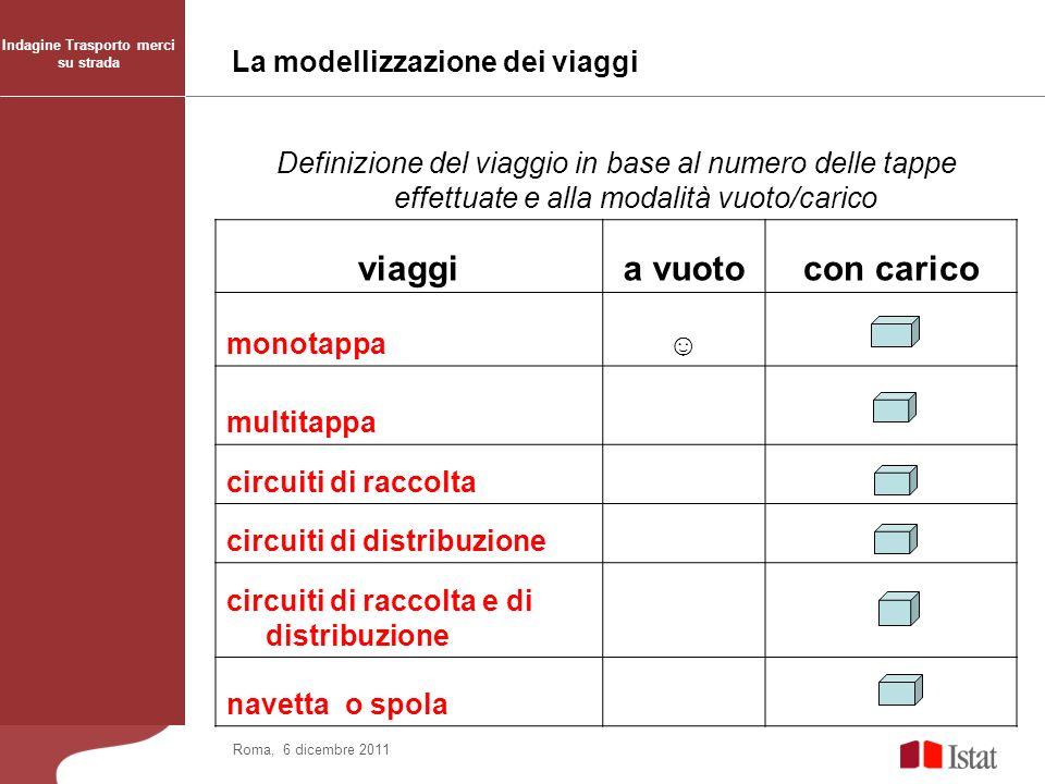 Roma, 6 dicembre 2011 La modellizzazione dei viaggi Indagine Trasporto merci su strada Definizione del viaggio in base al numero delle tappe effettuat