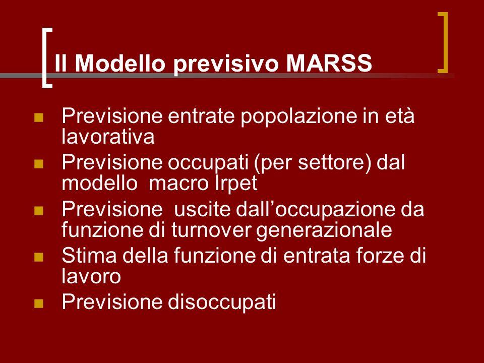 Il Modello previsivo MARSS Previsione entrate popolazione in età lavorativa Previsione occupati (per settore) dal modello macro Irpet Previsione uscite dalloccupazione da funzione di turnover generazionale Stima della funzione di entrata forze di lavoro Previsione disoccupati