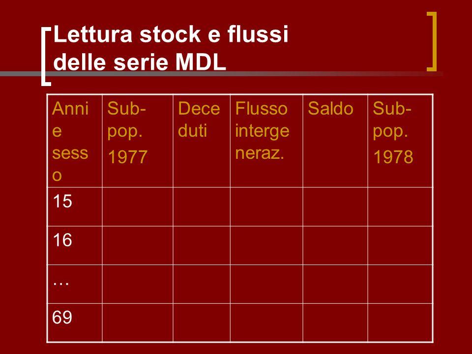 Lettura stock e flussi delle serie MDL Anni e sess o Sub- pop.