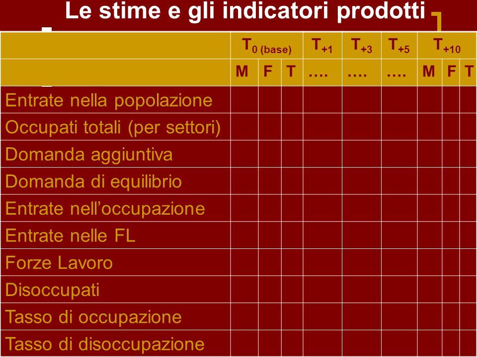 Le stime e gli indicatori prodotti T 0 (base) T +1 T +3 T +5 T +10 MFT….