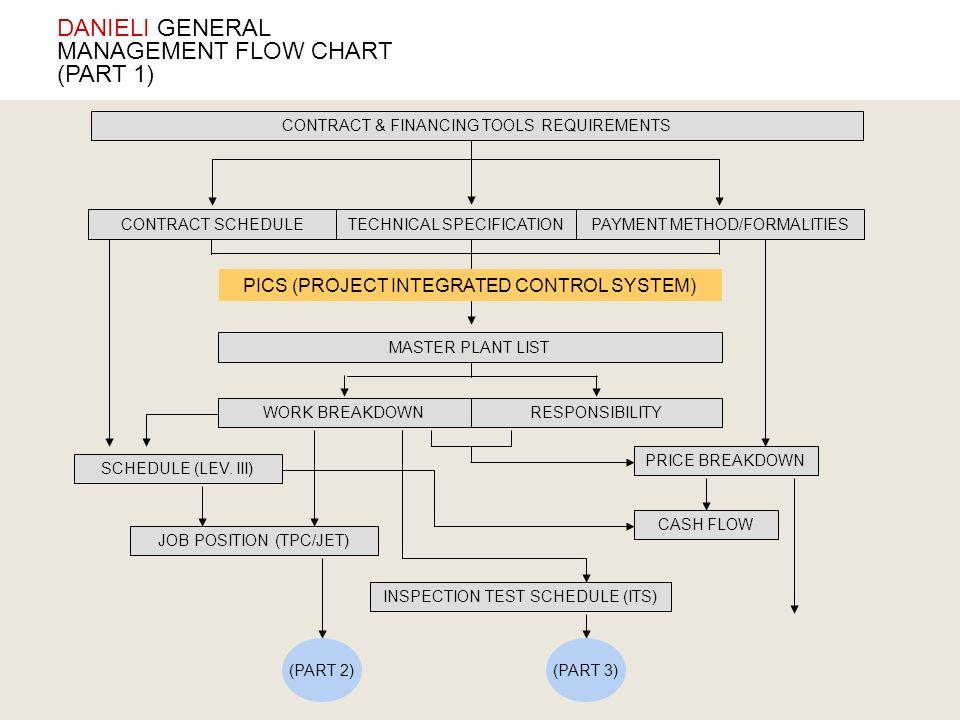DANIELI GENERAL MANAGEMENT FLOW CHART (PART 1) SCHEDULE (LEV. III) WORK BREAKDOWN PRICE BREAKDOWN JOB POSITION (TPC/JET) INSPECTION TEST SCHEDULE (ITS