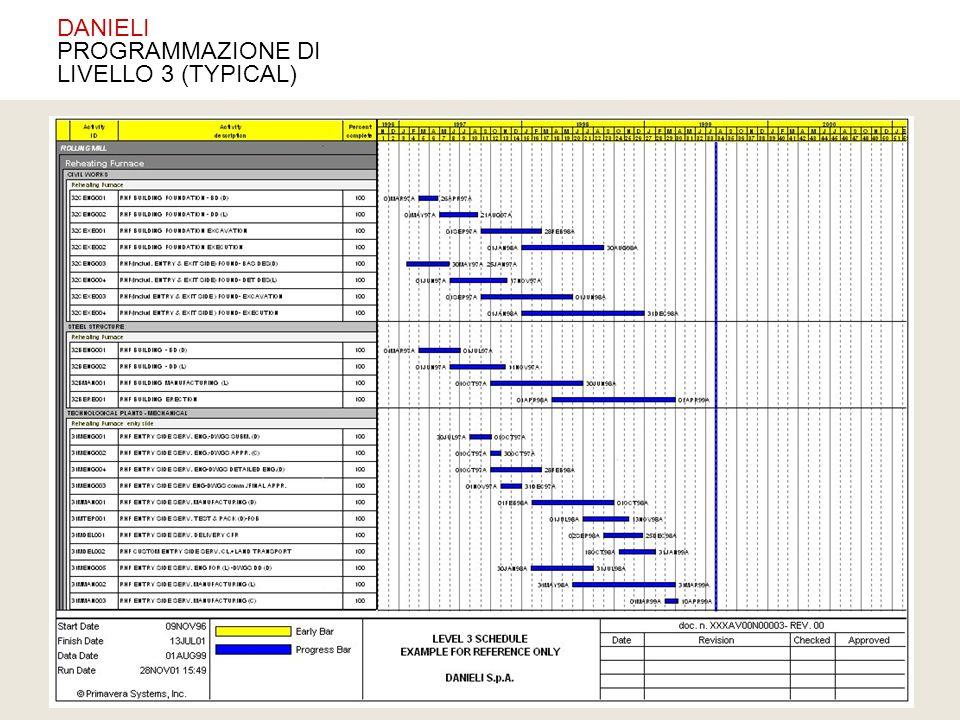 DANIELI PROGRAMMAZIONE DI LIVELLO 3 (TYPICAL)