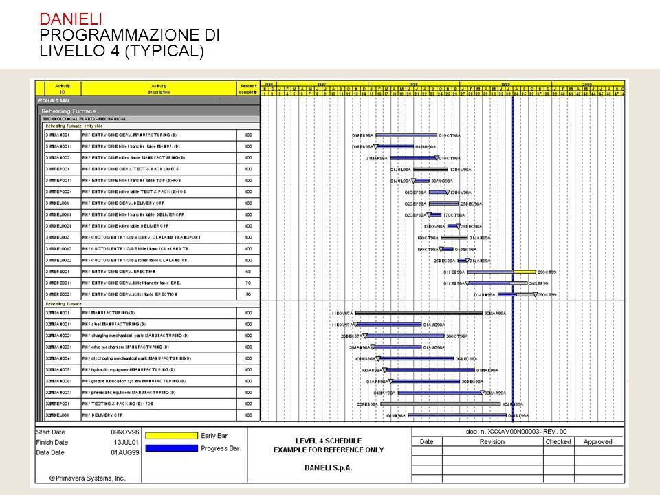 DANIELI PROGRAMMAZIONE DI LIVELLO 4 (TYPICAL)