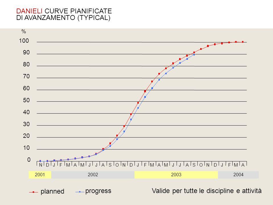 planned progress 0 10 20 30 40 50 60 70 80 90 100 2002200320042001 % NDJMFAMJJASONDJMFAMJJASONDJMFA Valide per tutte le discipline e attività DANIELI