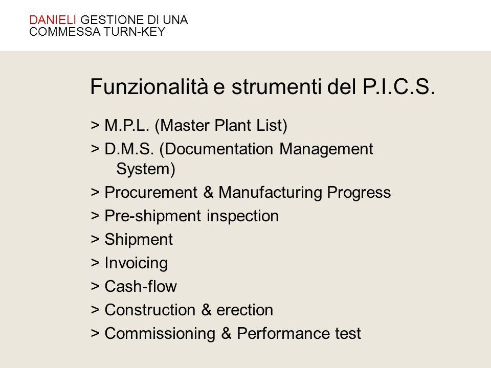 > M.P.L. (Master Plant List) > D.M.S. (Documentation Management System) > Procurement & Manufacturing Progress > Pre-shipment inspection > Shipment >